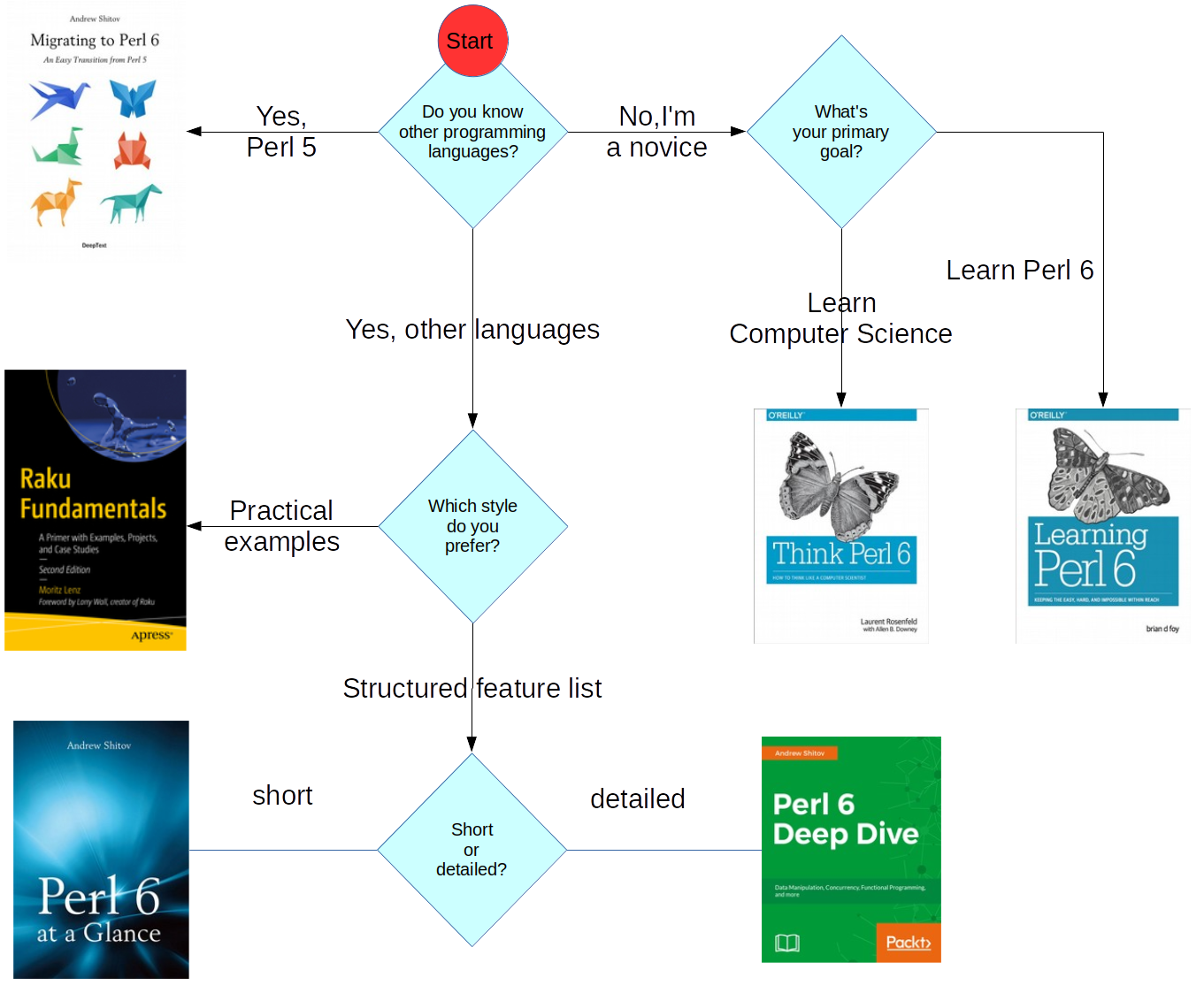 Perl 6 Books